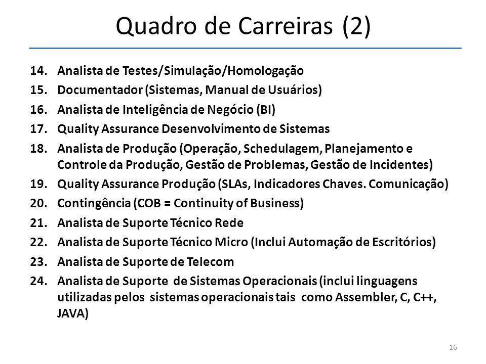 Quadro de Carreiras (2) 14.Analista de Testes/Simulação/Homologação 15.Documentador (Sistemas, Manual de Usuários) 16.Analista de Inteligência de Negó