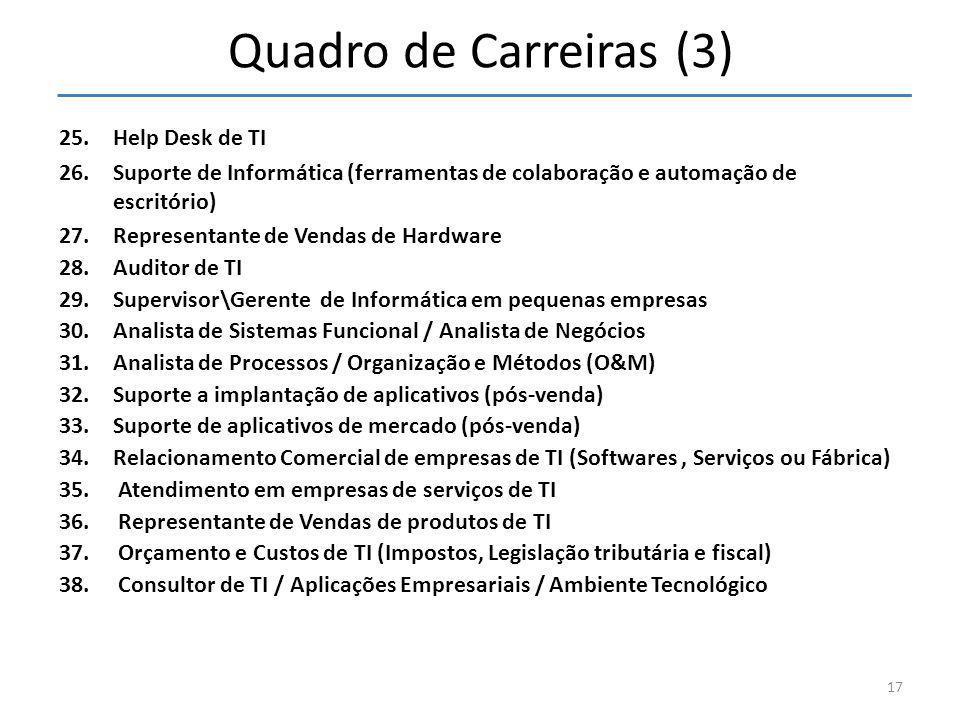 Quadro de Carreiras (3) 25.Help Desk de TI 26.Suporte de Informática (ferramentas de colaboração e automação de escritório) 27.Representante de Vendas