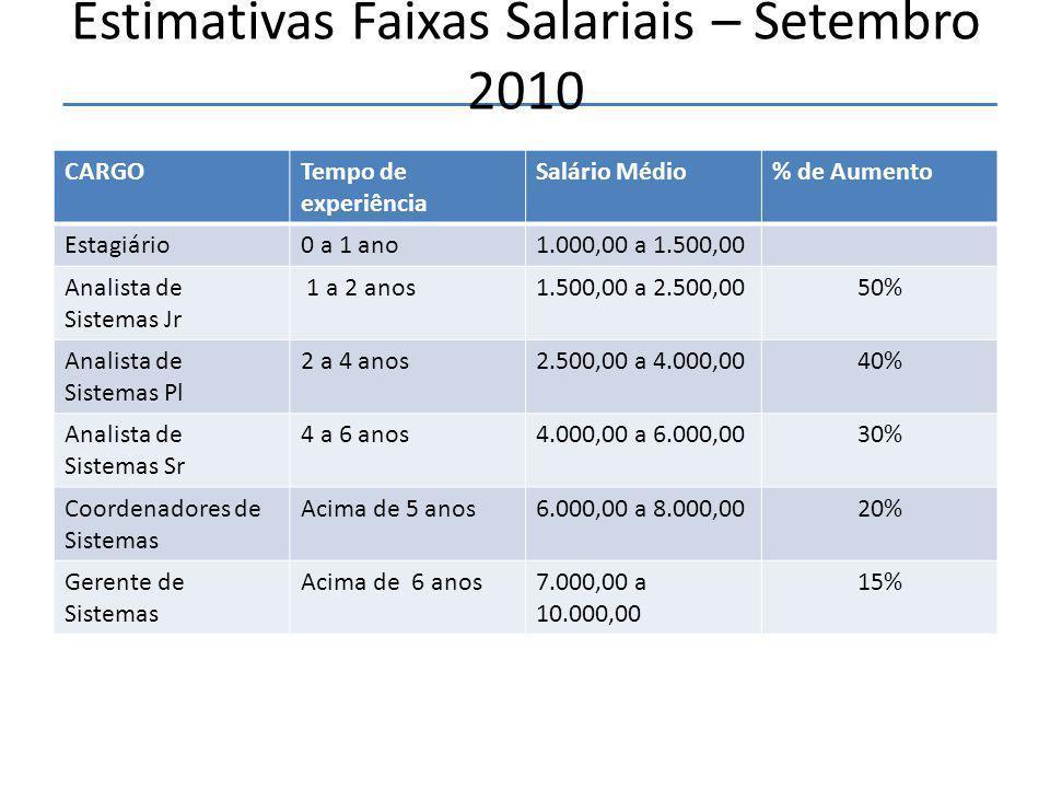 Estimativas Faixas Salariais – Setembro 2010 CARGOTempo de experiência Salário Médio% de Aumento Estagiário0 a 1 ano1.000,00 a 1.500,00 Analista de Sistemas Jr 1 a 2 anos1.500,00 a 2.500,0050% Analista de Sistemas Pl 2 a 4 anos2.500,00 a 4.000,0040% Analista de Sistemas Sr 4 a 6 anos4.000,00 a 6.000,0030% Coordenadores de Sistemas Acima de 5 anos6.000,00 a 8.000,0020% Gerente de Sistemas Acima de 6 anos7.000,00 a 10.000,00 15% 18
