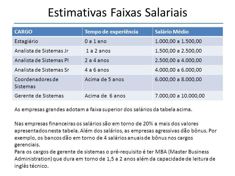 Estimativas Faixas Salariais CARGOTempo de experiênciaSalário Médio Estagiário0 a 1 ano1.000,00 a 1.500,00 Analista de Sistemas Jr 1 a 2 anos1.500,00