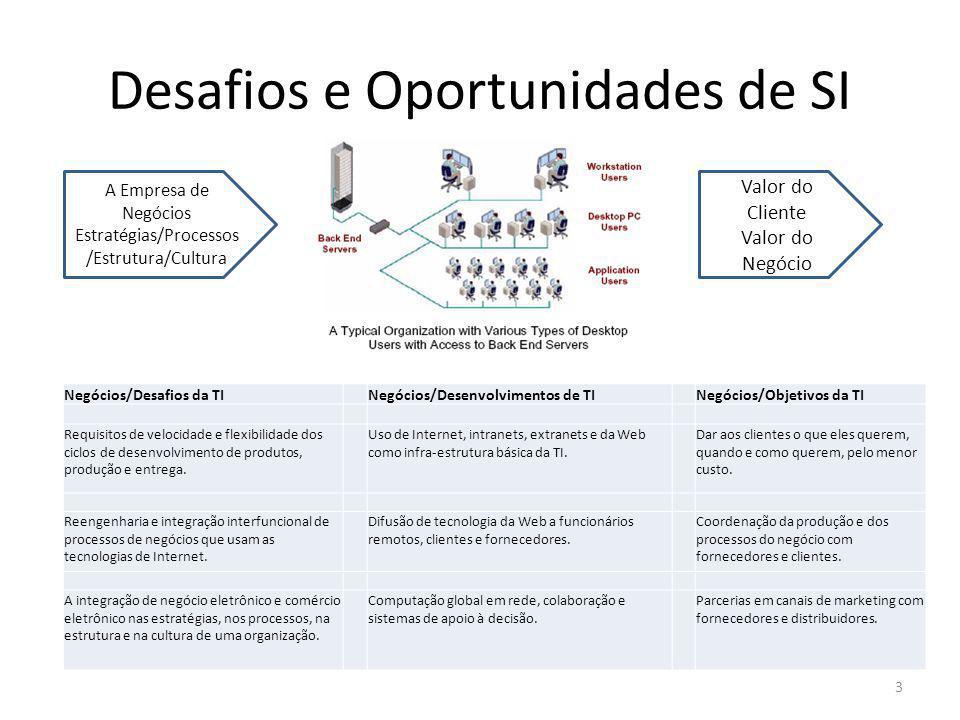 Desafios e Oportunidades de SI 3 Negócios/Desafios da TI Negócios/Desenvolvimentos de TINegócios/Objetivos da TI Requisitos de velocidade e flexibilid