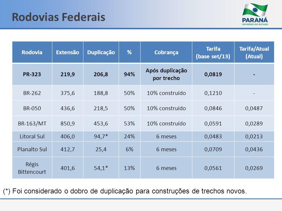 Rodovias Federais RodoviaExtensãoDuplicação%Cobrança Tarifa (base set/13) Tarifa/Atual (Atual) PR-323219,9206,894% Após duplicação por trecho 0,0819-
