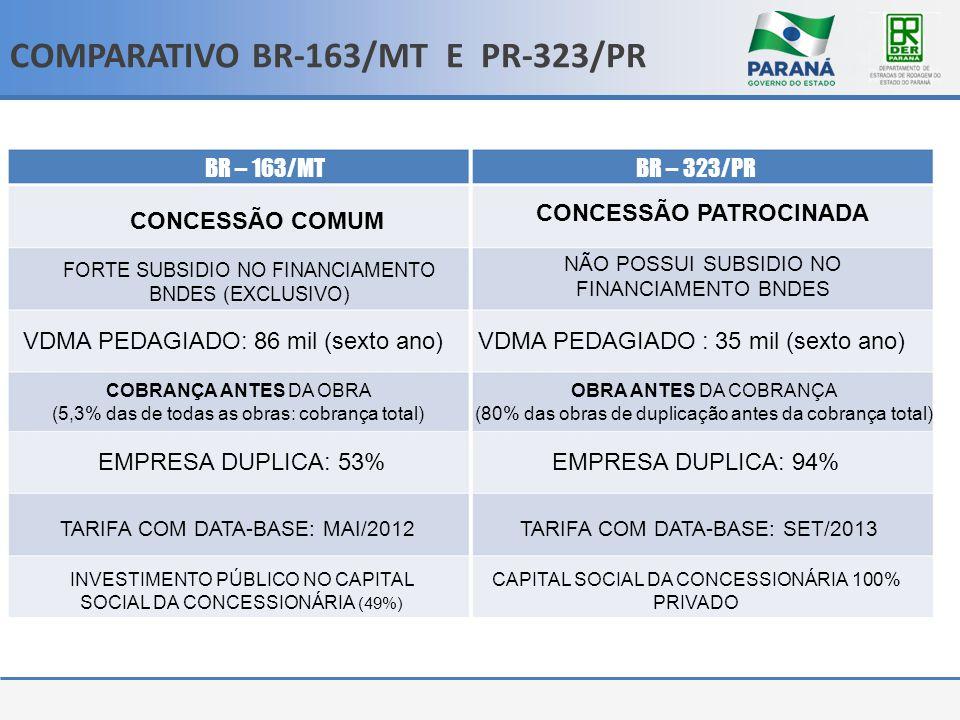 BR – 163/MTBR – 323/PR CONCESSÃO COMUM CONCESSÃO PATROCINADA FORTE SUBSIDIO NO FINANCIAMENTO BNDES (EXCLUSIVO) NÃO POSSUI SUBSIDIO NO FINANCIAMENTO BN