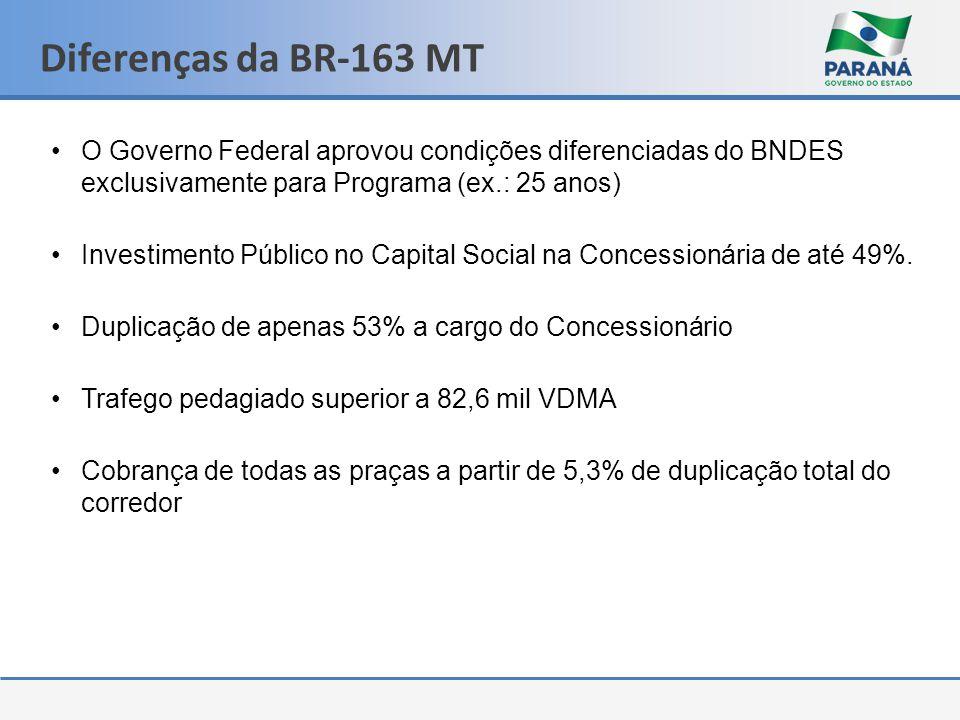 Diferenças da BR-163 MT •O Governo Federal aprovou condições diferenciadas do BNDES exclusivamente para Programa (ex.: 25 anos) •Investimento Público