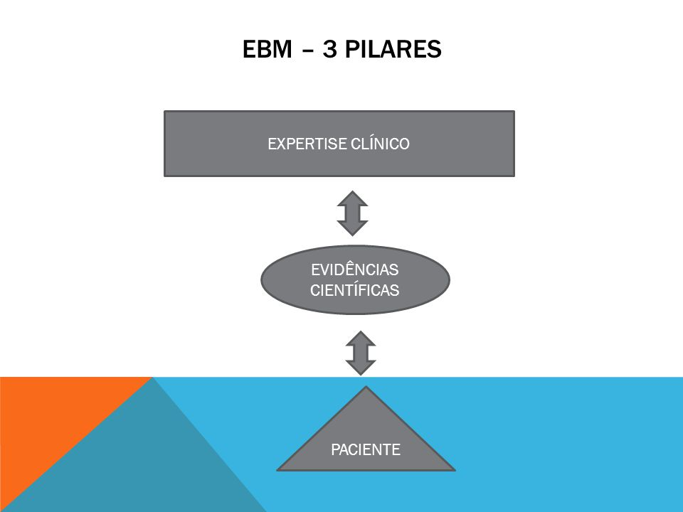 EBM – 3 PILARES EXPERTISE CLÍNICO EVIDÊNCIAS CIENTÍFICAS PACIENTE
