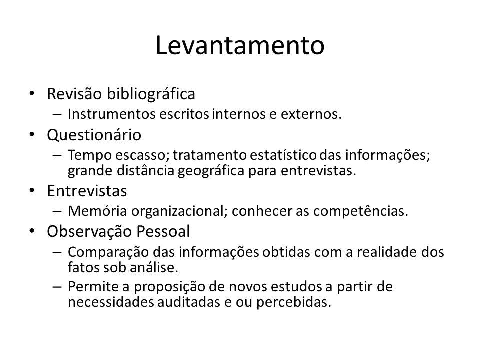 Levantamento • Revisão bibliográfica – Instrumentos escritos internos e externos. • Questionário – Tempo escasso; tratamento estatístico das informaçõ