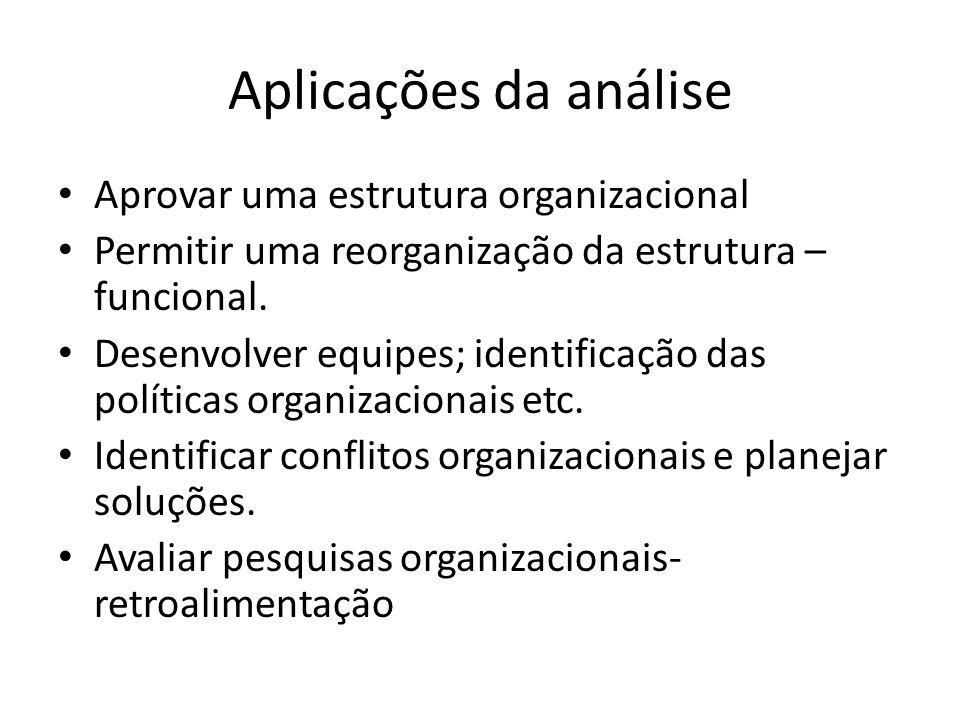 Aplicações da análise • Aprovar uma estrutura organizacional • Permitir uma reorganização da estrutura – funcional. • Desenvolver equipes; identificaç