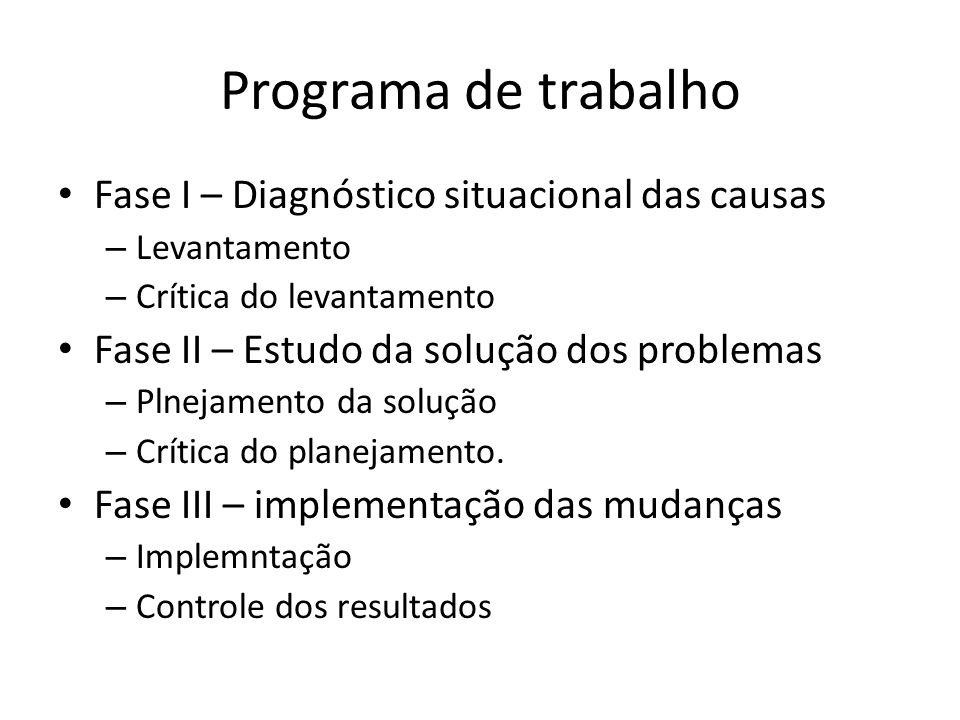 Programa de trabalho • Fase I – Diagnóstico situacional das causas – Levantamento – Crítica do levantamento • Fase II – Estudo da solução dos problema