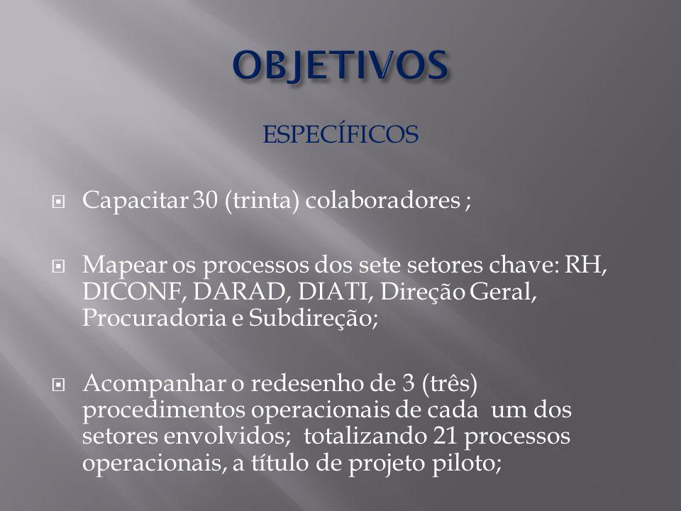 ESPECÍFICOS  Capacitar 30 (trinta) colaboradores ;  Mapear os processos dos sete setores chave: RH, DICONF, DARAD, DIATI, Direção Geral, Procuradoria e Subdireção;  Acompanhar o redesenho de 3 (três) procedimentos operacionais de cada um dos setores envolvidos; totalizando 21 processos operacionais, a título de projeto piloto;