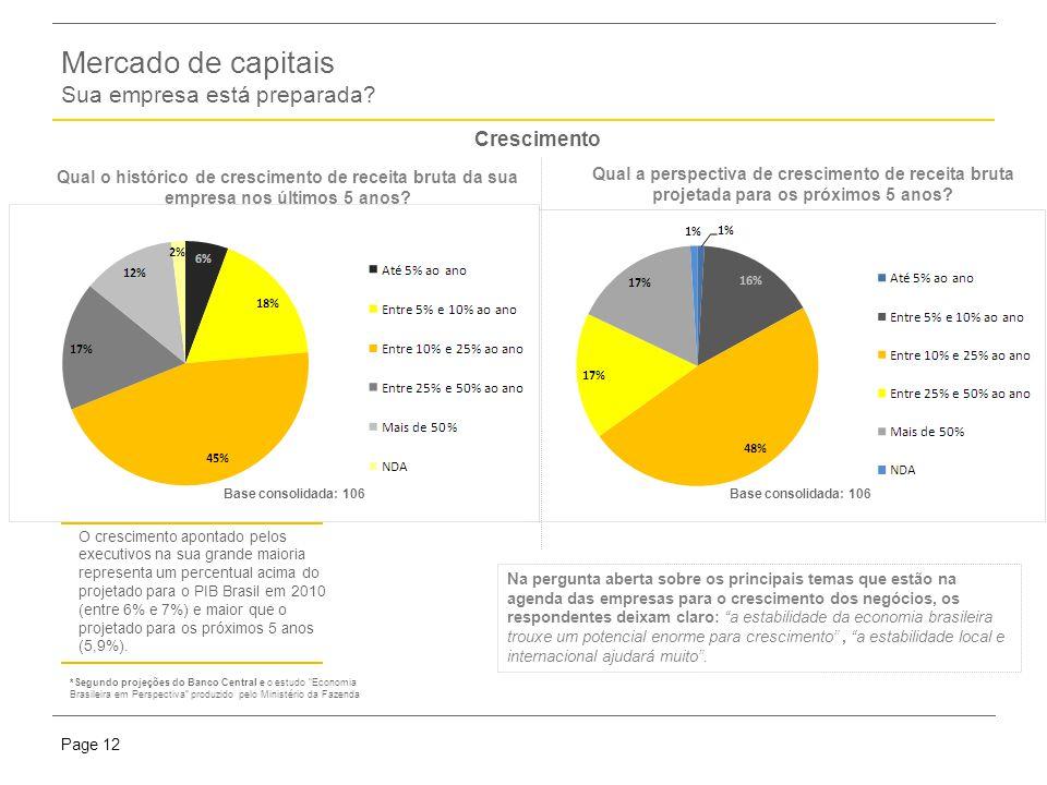 Presentation titlePage 12 Mercado de capitais Sua empresa está preparada.