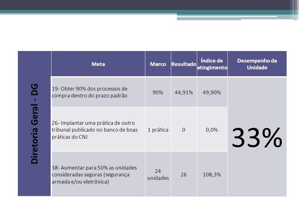 Diretoria Geral - DG MetaMarcoResultado Índice de atingimento Desempenho da Unidade 19- Obter 90% dos processos de compra dentro do prazo padrão 90%44