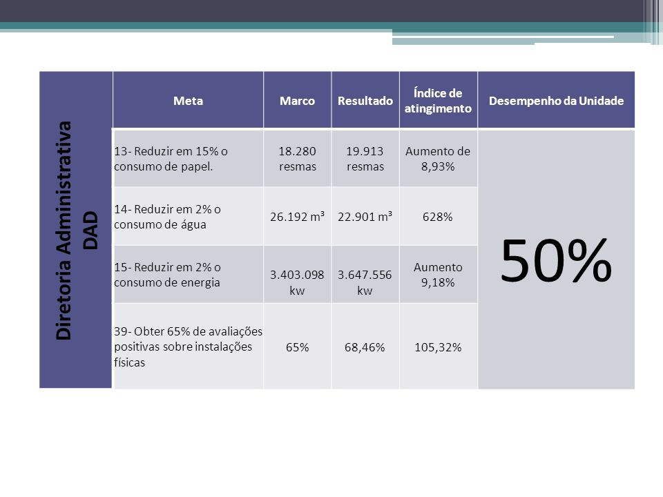 Diretoria Administrativa DAD MetaMarcoResultado Índice de atingimento Desempenho da Unidade 13- Reduzir em 15% o consumo de papel. 18.280 resmas 19.91