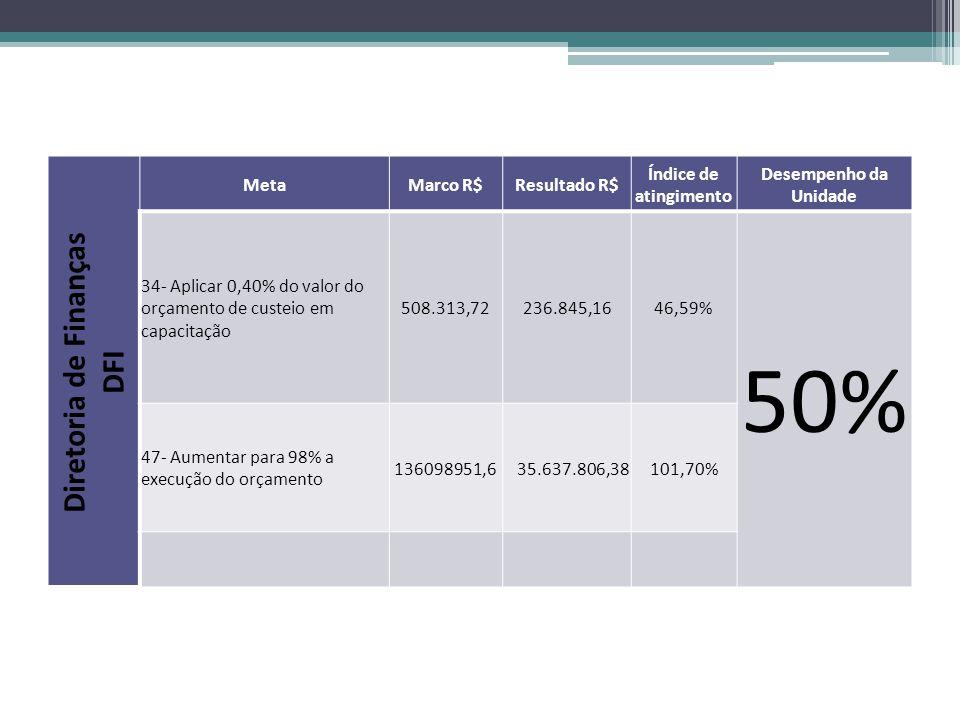 Diretoria de Finanças DFI MetaMarco R$Resultado R$ Índice de atingimento Desempenho da Unidade 34- Aplicar 0,40% do valor do orçamento de custeio em capacitação 508.313,72236.845,1646,59% 50% 47- Aumentar para 98% a execução do orçamento 136098951,6 35.637.806,38101,70%