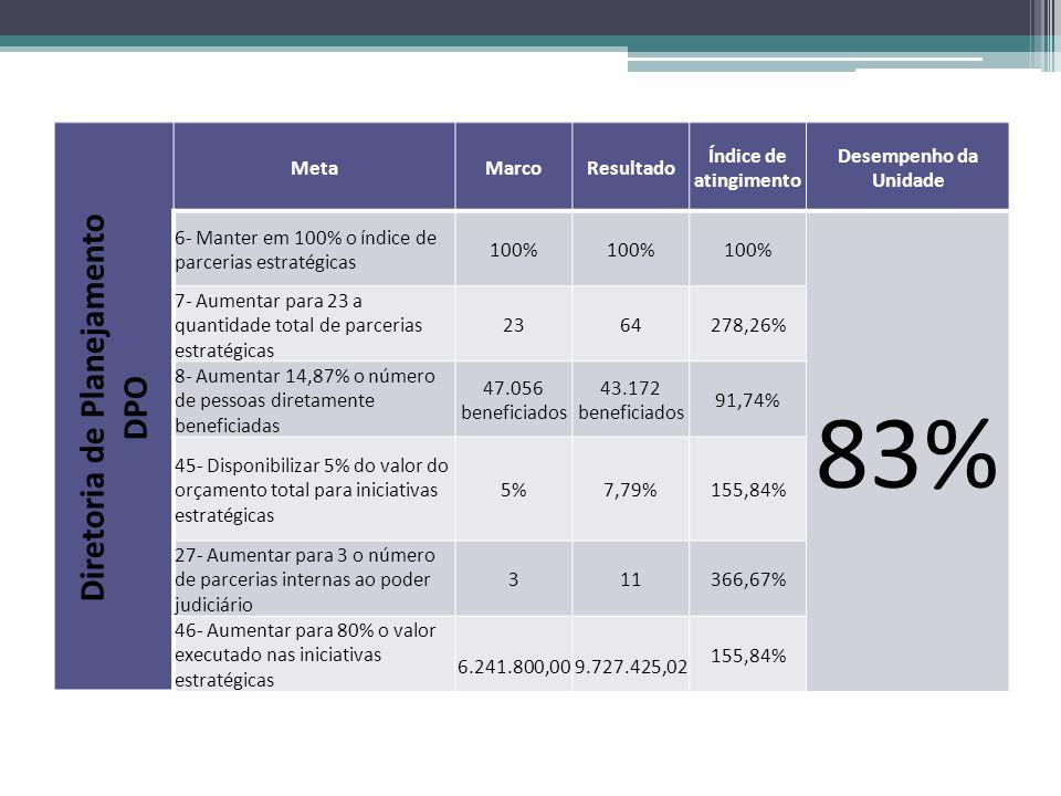 Diretoria de Planejamento DPO MetaMarcoResultado Índice de atingimento Desempenho da Unidade 6- Manter em 100% o índice de parcerias estratégicas 100%