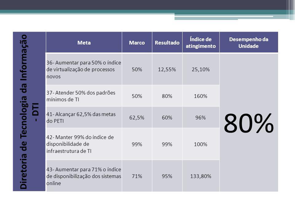 Diretoria de Tecnologia da Informação - DTI MetaMarcoResultado Índice de atingimento Desempenho da Unidade 36- Aumentar para 50% o índice de virtualização de processos novos 50%12,55%25,10% 80% 37- Atender 50% dos padrões mínimos de TI 50%80%160% 41- Alcançar 62,5% das metas do PETI 62,5%60%96% 42- Manter 99% do índice de disponibilidade de infraestrutura de TI 99% 100% 43- Aumentar para 71% o índice de disponibilização dos sistemas online 71%95%133,80%