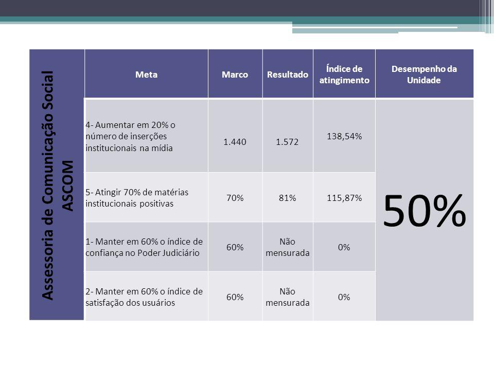 Assessoria de Comunicação Social ASCOM MetaMarcoResultado Índice de atingimento Desempenho da Unidade 4- Aumentar em 20% o número de inserções institucionais na mídia 1.440 1.572 138,54% 50% 5- Atingir 70% de matérias institucionais positivas 70%81%115,87% 1- Manter em 60% o índice de confiança no Poder Judiciário 60% Não mensurada 0% 2- Manter em 60% o índice de satisfação dos usuários 60% Não mensurada 0%