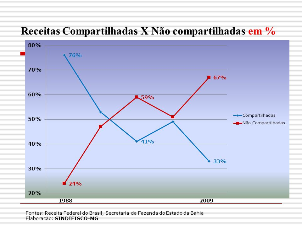 Receitas Compartilhadas X Não compartilhadas em % 19882009 Fontes: Receita Federal do Brasil, Secretaria da Fazenda do Estado da Bahia Elaboração: SINDIFISCO-MG
