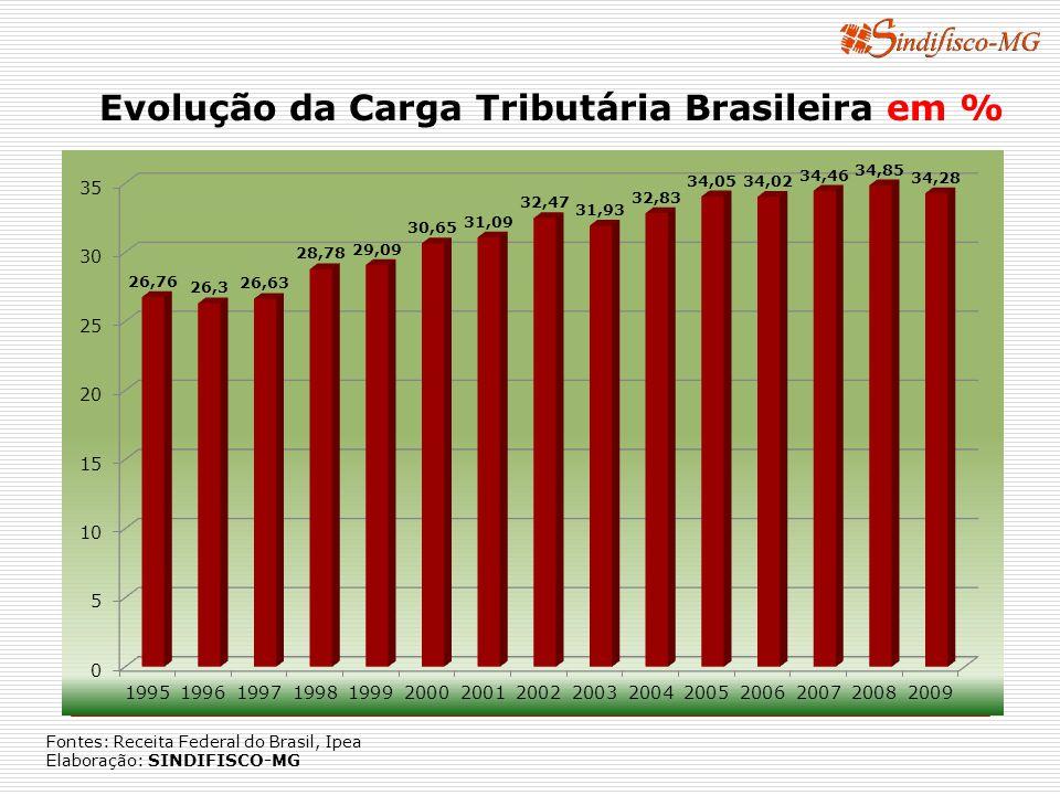 Evolução da Carga Tributária Brasileira em % Fontes: Receita Federal do Brasil, Ipea Elaboração: SINDIFISCO-MG
