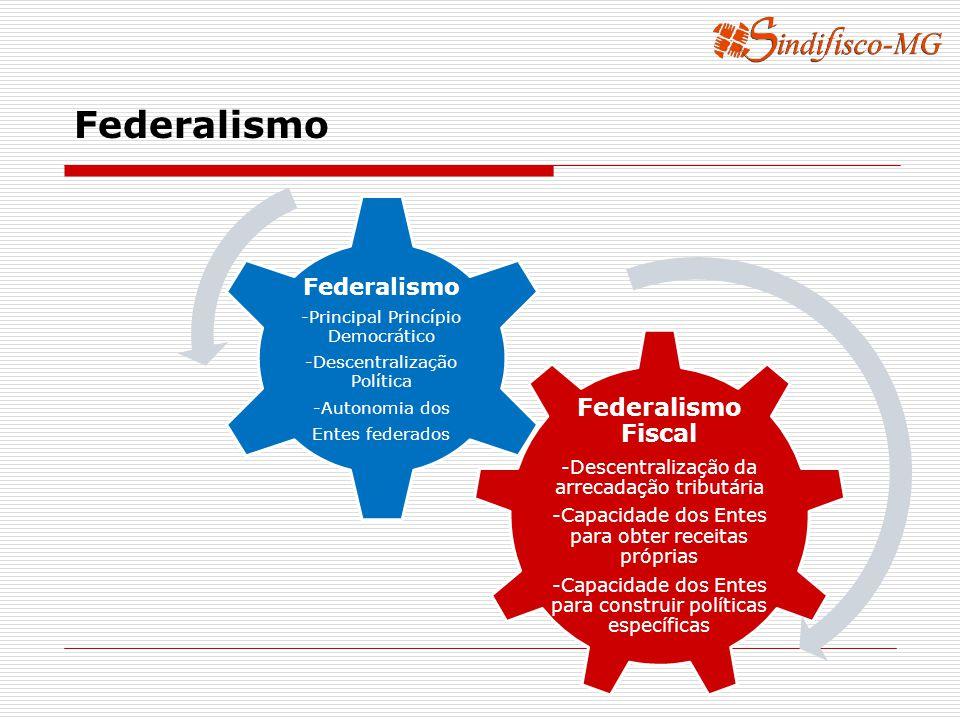 Federalismo Federalismo Fiscal -Descentralização da arrecadação tributária -Capacidade dos Entes para obter receitas próprias -Capacidade dos Entes para construir políticas específicas Federalismo -Principal Princípio Democrático -Descentralização Política -Autonomia dos Entes federados
