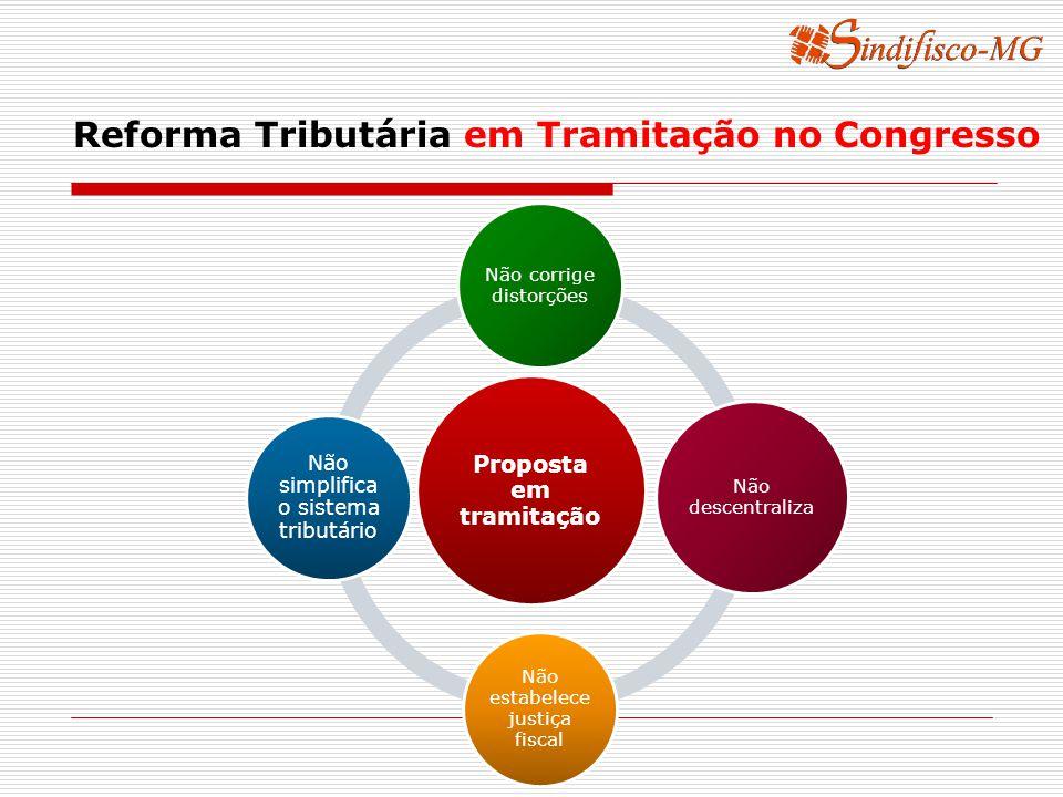 Reforma Tributária em Tramitação no Congresso Proposta em tramitação Não corrige distorções Não descentraliza Não estabelece justiça fiscal Não simplifica o sistema tributário