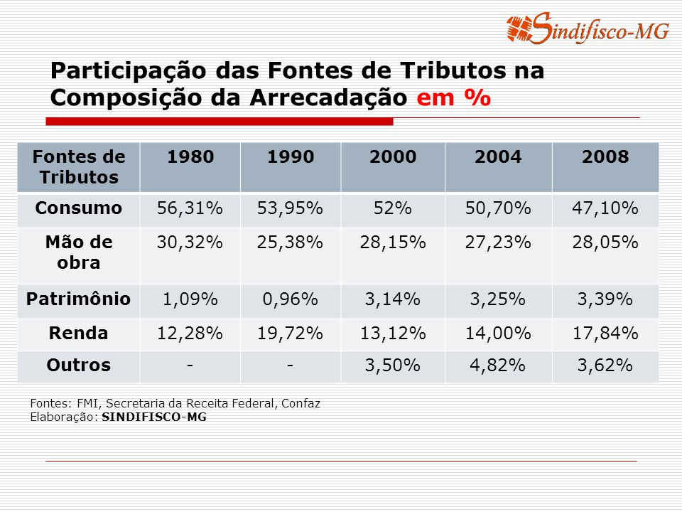Participação das Fontes de Tributos na Composição da Arrecadação em % Fontes de Tributos 19801990200020042008 Consumo56,31%53,95%52%50,70%47,10% Mão de obra 30,32%25,38%28,15%27,23%28,05% Patrimônio1,09%0,96%3,14%3,25%3,39% Renda12,28%19,72%13,12%14,00%17,84% Outros--3,50%4,82%3,62% Fontes: FMI, Secretaria da Receita Federal, Confaz Elaboração: SINDIFISCO-MG