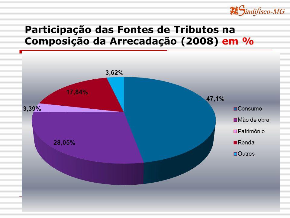 Participação das Fontes de Tributos na Composição da Arrecadação (2008) em % Fontes: FMI, Secretaria da Receita Federal, Confaz Elaboração: SINDIFISCO-MG