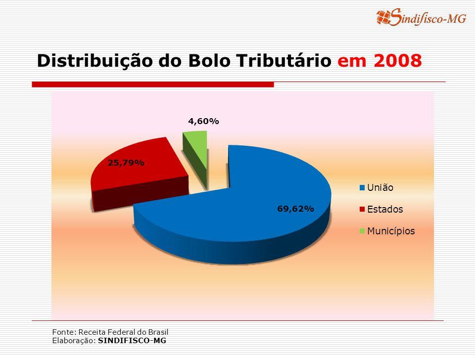 Distribuição do Bolo Tributário em 2008 Fonte: Receita Federal do Brasil Elaboração: SINDIFISCO-MG