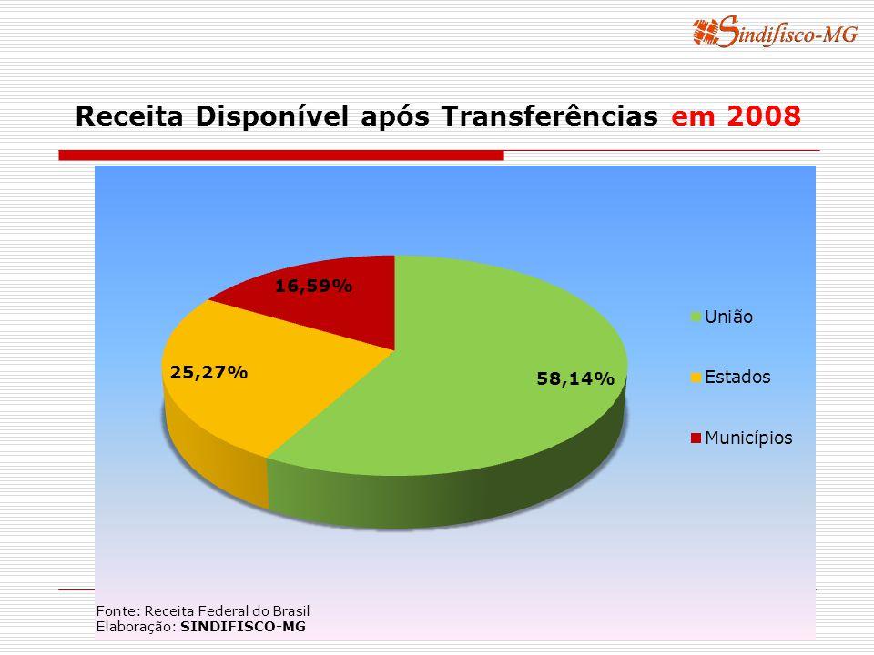 Receita Disponível após Transferências em 2008 Fonte: Receita Federal do Brasil Elaboração: SINDIFISCO-MG