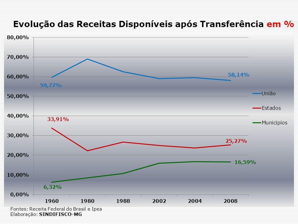 Evolução das Receitas Disponíveis após Transferência em % Fontes: Receita Federal do Brasil e Ipea Elaboração: SINDIFISCO-MG