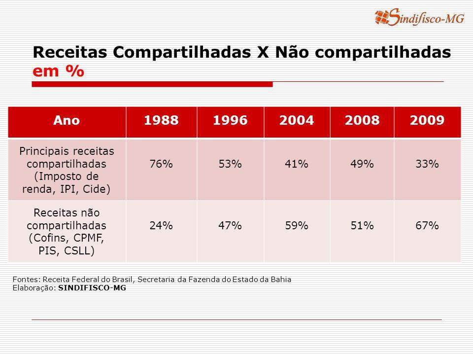 Ano19881996200420082009 Principais receitas compartilhadas (Imposto de renda, IPI, Cide) 76%53%41%49%33% Receitas não compartilhadas (Cofins, CPMF, PIS, CSLL) 24%47%59%51%67% Receitas Compartilhadas X Não compartilhadas em % Fontes: Receita Federal do Brasil, Secretaria da Fazenda do Estado da Bahia Elaboração: SINDIFISCO-MG