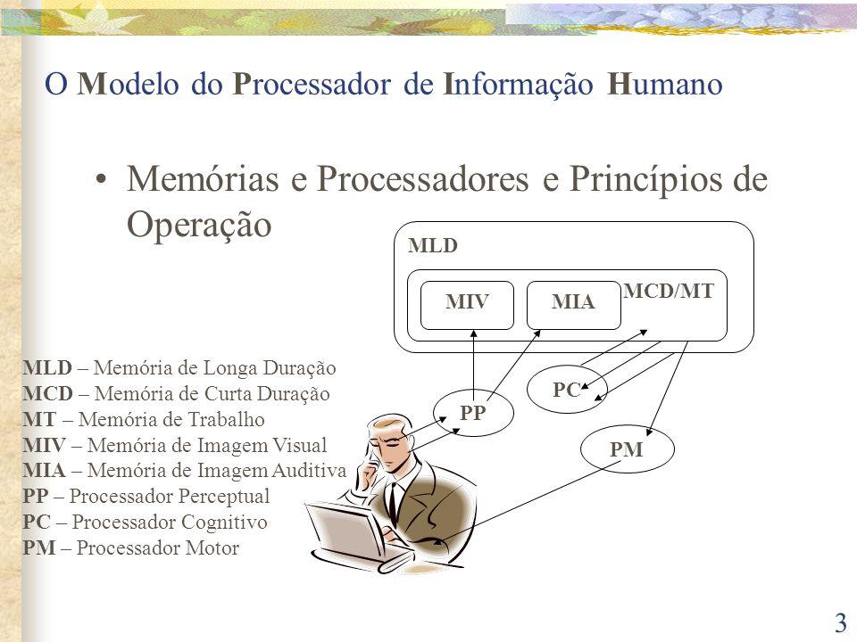 3 O Modelo do Processador de Informação Humano •Memórias e Processadores e Princípios de Operação PP PC PM MLD MCD/MT MIAMIV MLD – Memória de Longa Duração MCD – Memória de Curta Duração MT – Memória de Trabalho MIV – Memória de Imagem Visual MIA – Memória de Imagem Auditiva PP – Processador Perceptual PC – Processador Cognitivo PM – Processador Motor