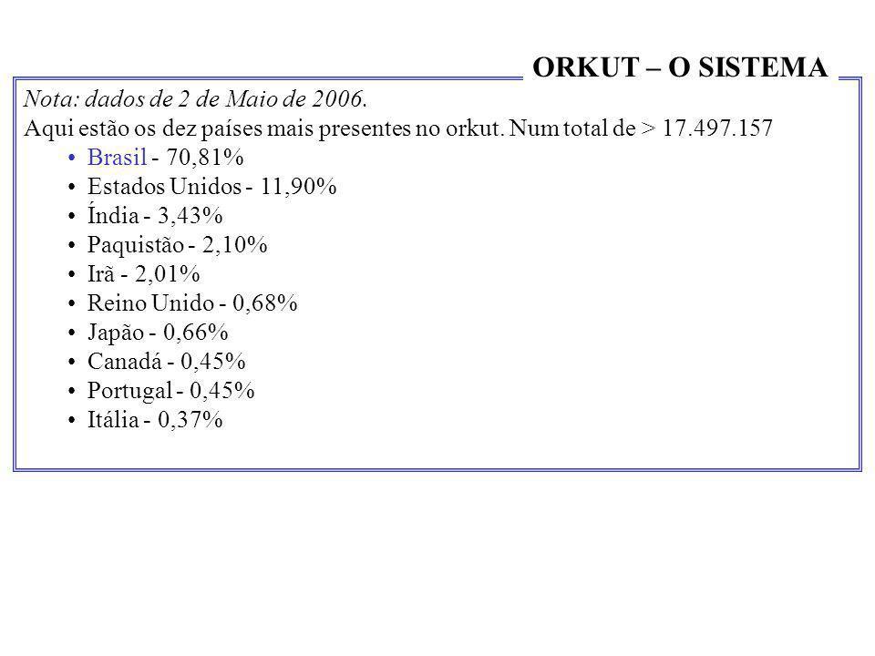 Nota: dados de 2 de Maio de 2006. Aqui estão os dez países mais presentes no orkut. Num total de > 17.497.157 •Brasil - 70,81% •Estados Unidos - 11,90