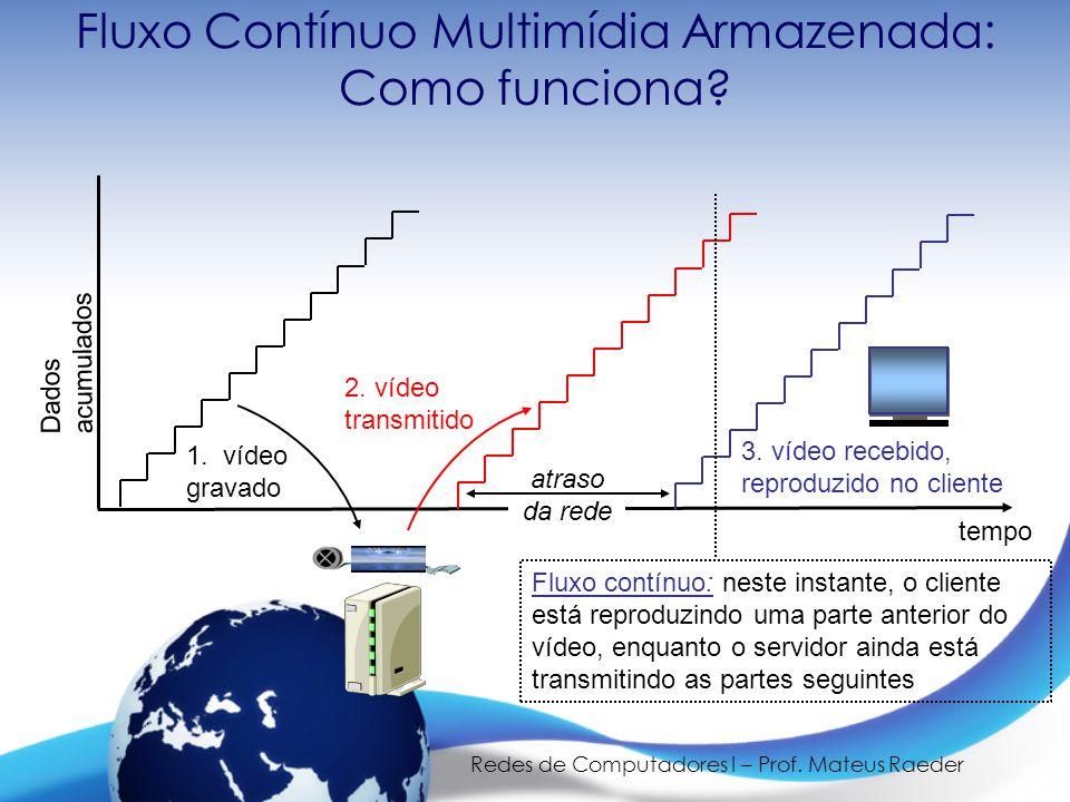 Redes de Computadores I – Prof. Mateus Raeder Fluxo Contínuo Multimídia Armazenada: Como funciona? 1. vídeo gravado 2. vídeo transmitido 3. vídeo rece