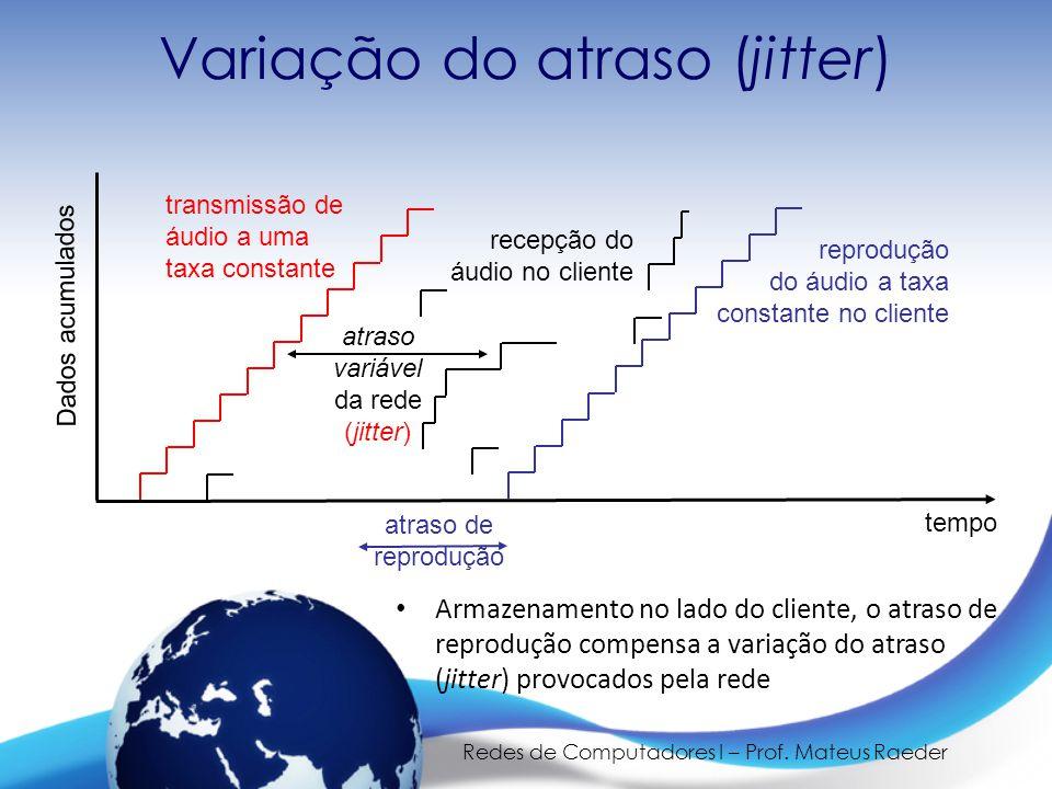 Redes de Computadores I – Prof. Mateus Raeder Variação do atraso (jitter) transmissão de áudio a uma taxa constante Dados acumulados tempo atraso vari