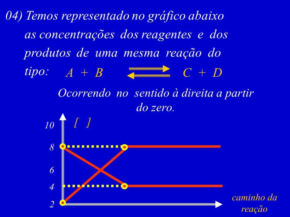 04) Temos representado no gráfico abaixo as concentrações dos reagentes e dos produtos de uma mesma reação do tipo: A + BC + D Ocorrendo no sentido à