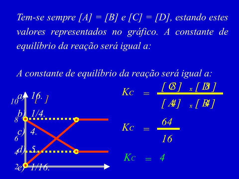 Tem-se sempre [A] = [B] e [C] = [D], estando estes valores representados no gráfico. A constante de equilíbrio da reação será igual a: A constante de