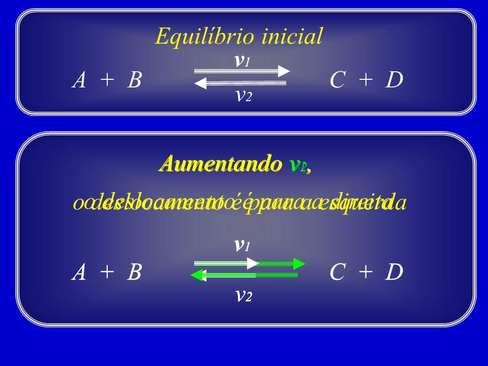 A + BC + D v1v1 v2v2 Equilíbrio inicial Aumentando v 1, o deslocamento é para a direita A + BC + D v1v1 v2v2 Aumentando v 2, o deslocamento é para a e