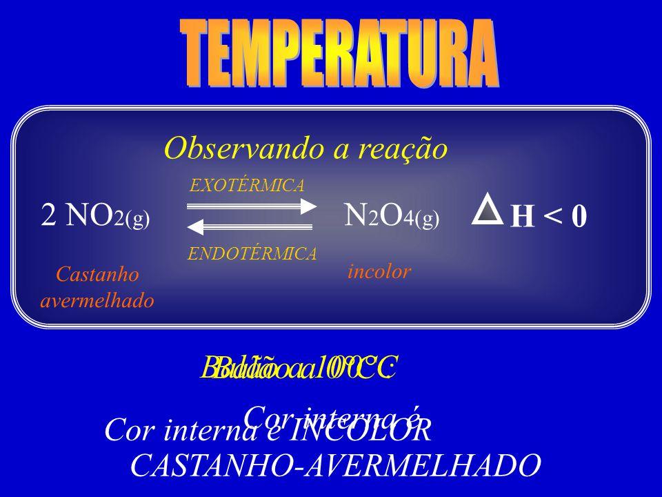 Observando a reação Castanho avermelhado incolor H < 0 N 2 O 4(g) 2 NO 2(g) Balão a 100°C Cor interna é CASTANHO-AVERMELHADO EXOTÉRMICA ENDOTÉRMICA Ba