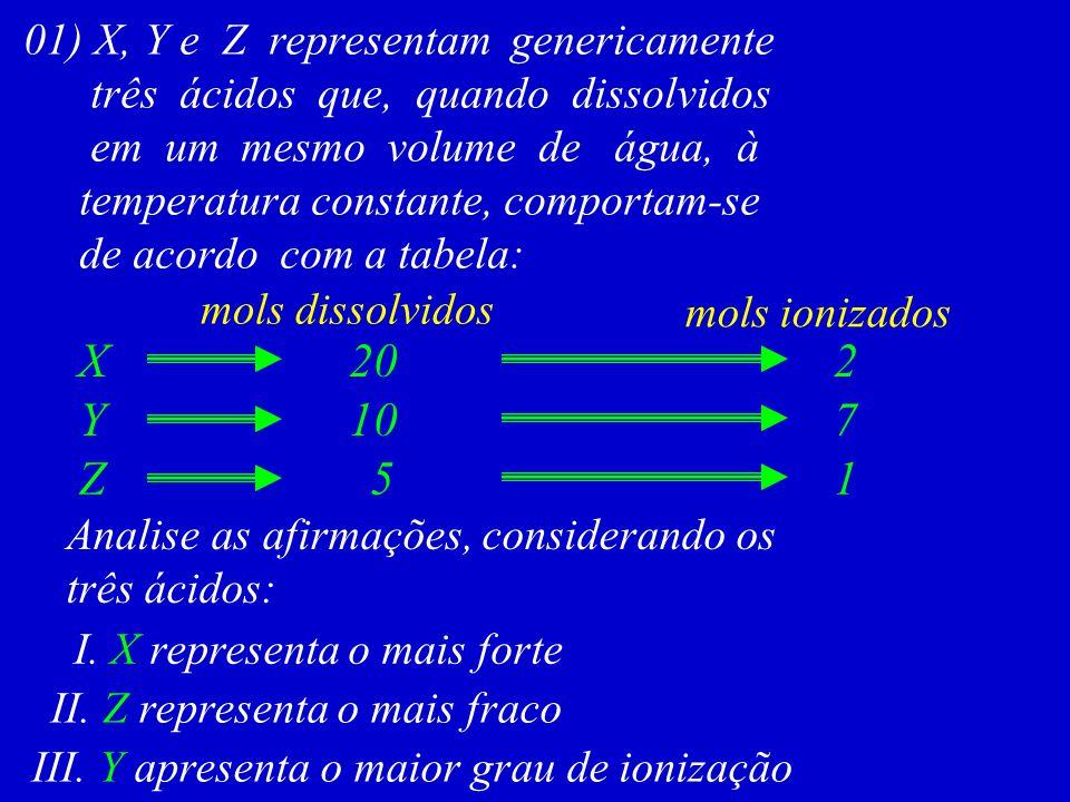 01) X, Y e Z representam genericamente três ácidos que, quando dissolvidos em um mesmo volume de água, à temperatura constante, comportam-se de acordo