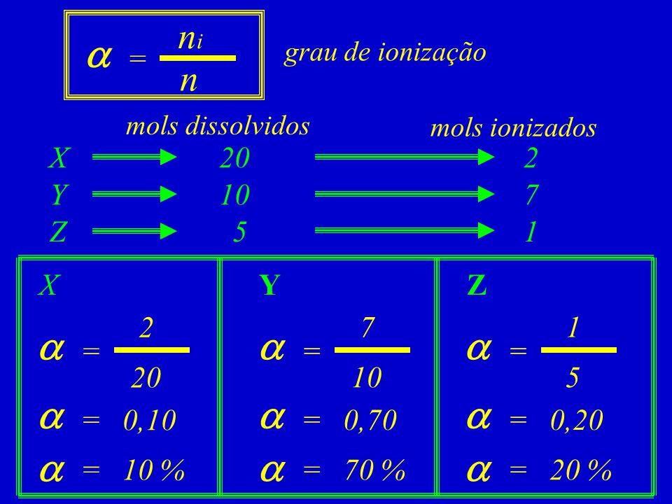 X = 2 20 = 0,10 = 10 %    YZ = 7 10 = 0,70 = 70 %    = 1 5 = 0,20 = 20 %    mols dissolvidos mols ionizados X Y Z 20 10 5 2 7 1  nini n = gr
