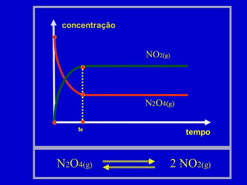 concentração tempo tete N 2 O 4(g) NO 2(g) N 2 O 4(g) 2 NO 2(g)