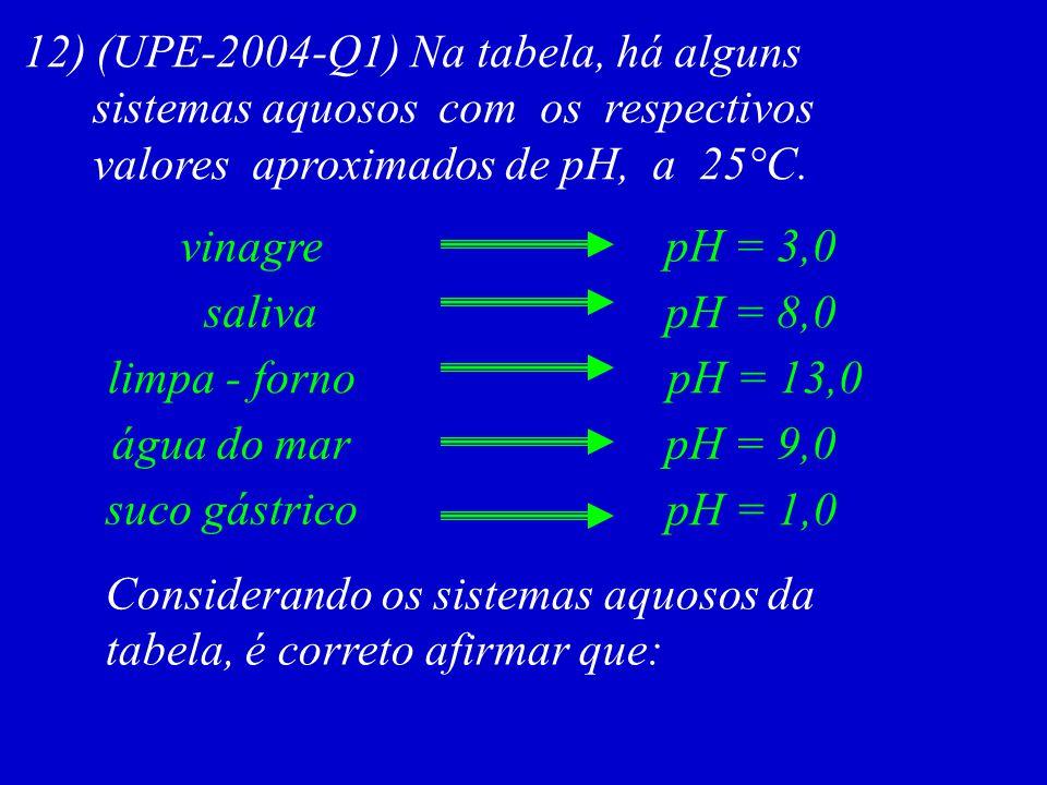 12) (UPE-2004-Q1) Na tabela, há alguns sistemas aquosos com os respectivos valores aproximados de pH, a 25°C. pH = 3,0vinagre saliva limpa - forno pH