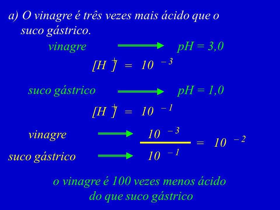 a) O vinagre é três vezes mais ácido que o suco gástrico. [H ] + = 10 – 3 = o vinagre é 100 vezes menos ácido do que suco gástrico pH = 3,0vinagre pH
