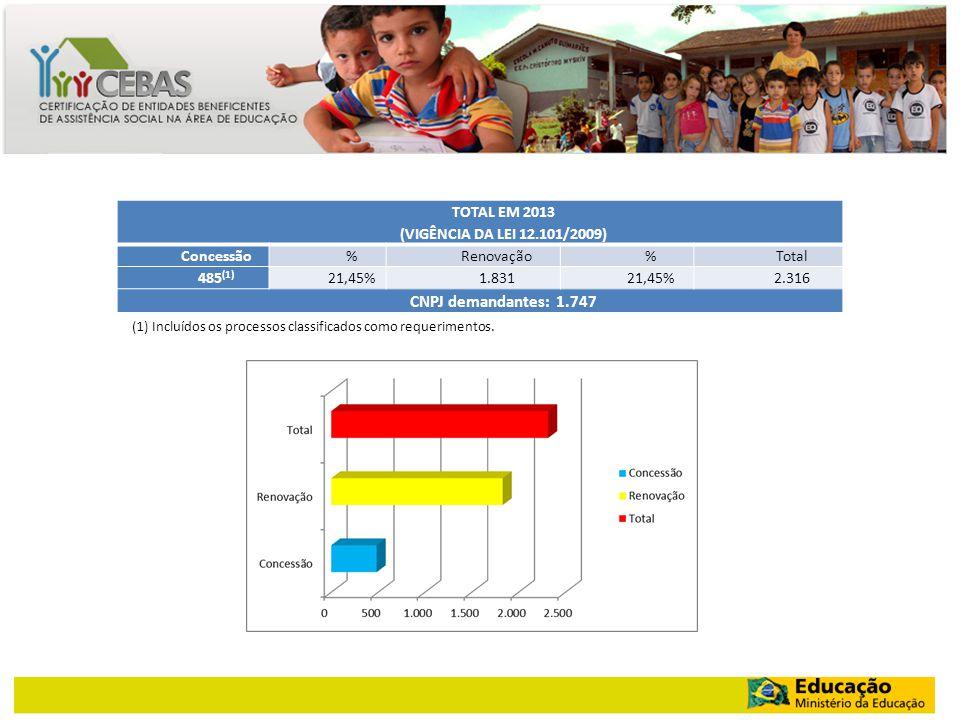 TOTAL EM 2013 (VIGÊNCIA DA LEI 12.101/2009) Concessão%Renovação%Total 485 (1) 21,45%1.83121,45%2.316 CNPJ demandantes: 1.747 (1) Incluídos os processos classificados como requerimentos.