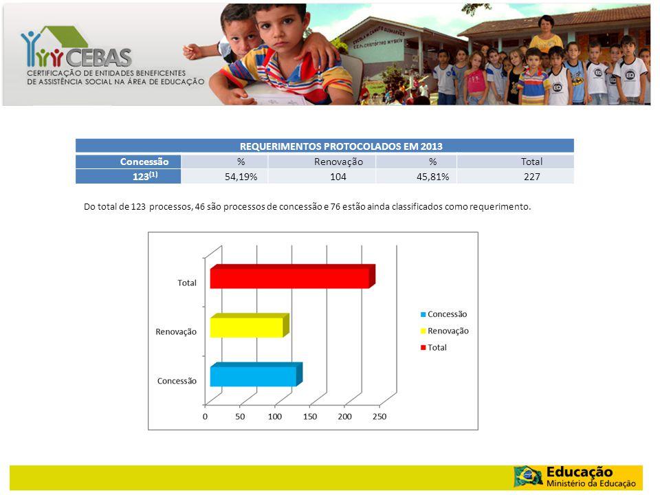 REQUERIMENTOS PROTOCOLADOS EM 2013 Concessão%Renovação%Total 123 (1) 54,19%10445,81%227 Do total de 123 processos, 46 são processos de concessão e 76 estão ainda classificados como requerimento.