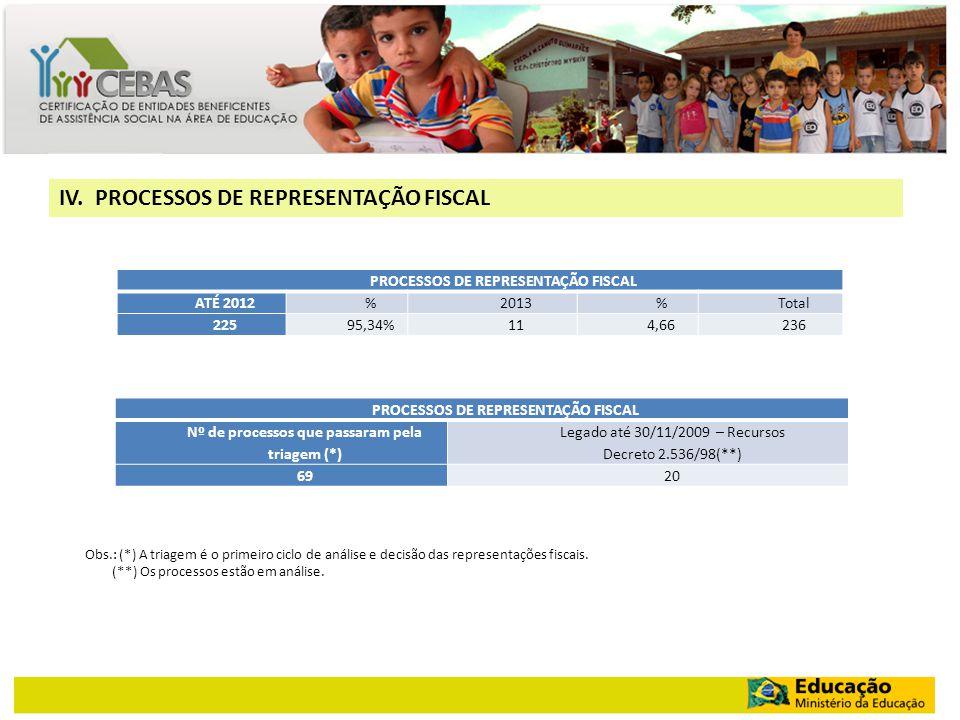 IV. PROCESSOS DE REPRESENTAÇÃO FISCAL PROCESSOS DE REPRESENTAÇÃO FISCAL ATÉ 2012%2013%Total 22595,34%114,66236 PROCESSOS DE REPRESENTAÇÃO FISCAL Nº de