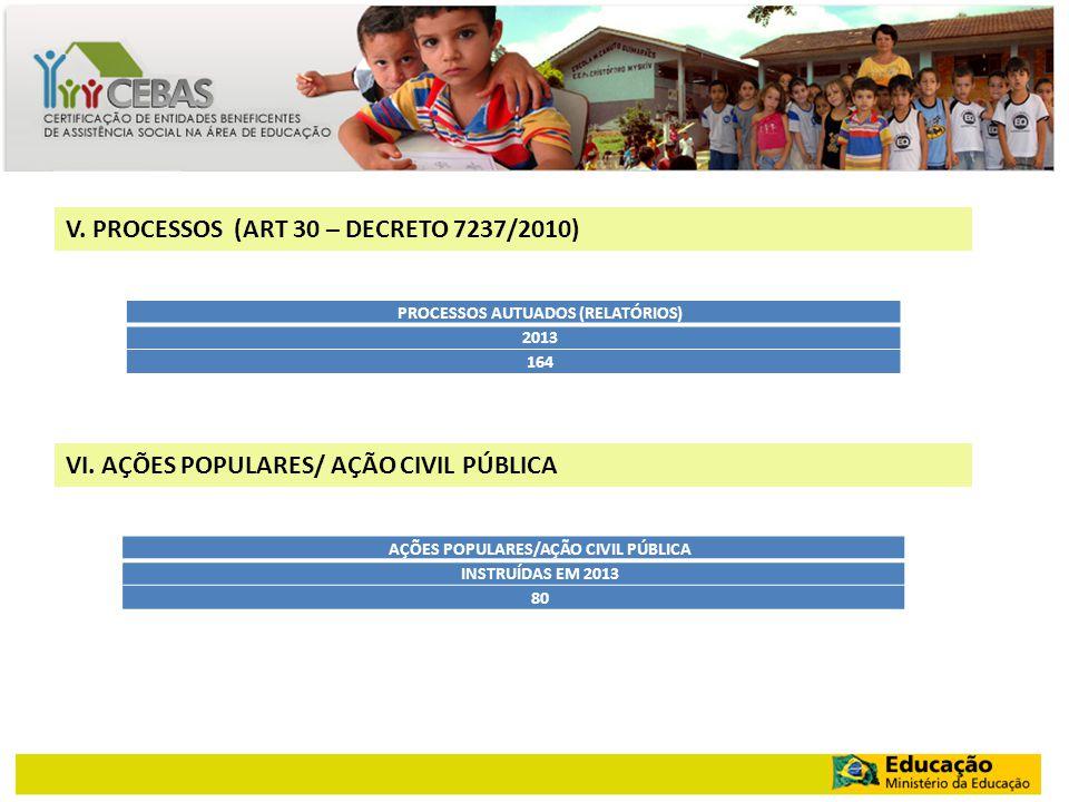 V. PROCESSOS (ART 30 – DECRETO 7237/2010) PROCESSOS AUTUADOS (RELATÓRIOS) 2013 164 VI. AÇÕES POPULARES/ AÇÃO CIVIL PÚBLICA AÇÕES POPULARES/AÇÃO CIVIL