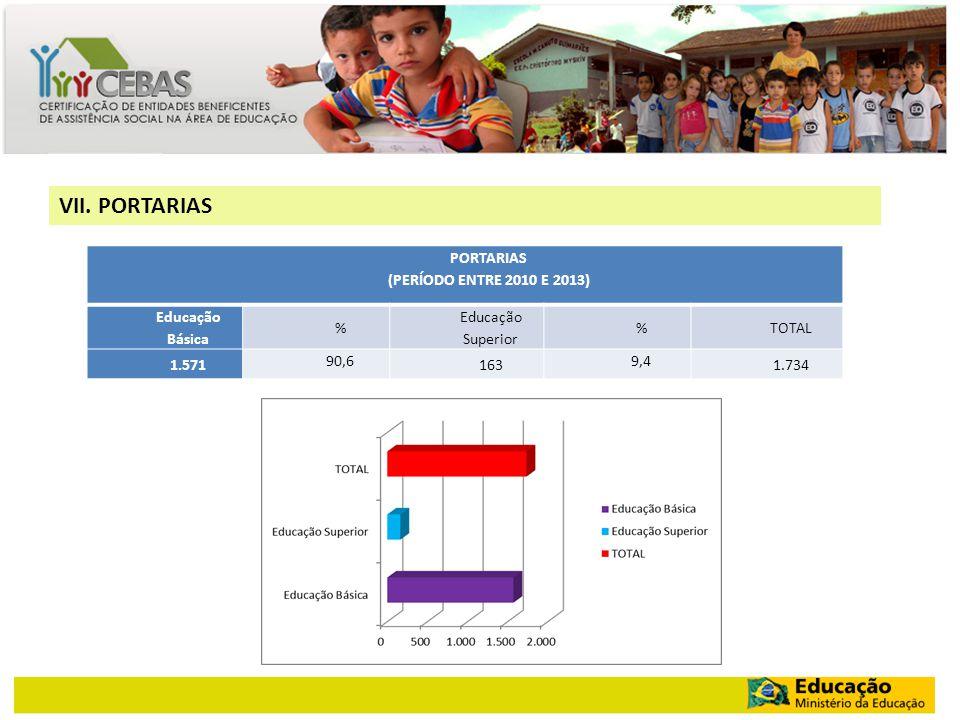 VII. PORTARIAS PORTARIAS (PERÍODO ENTRE 2010 E 2013) Educação Básica % Educação Superior %TOTAL 1.571 90,6 163 9,4 1.734
