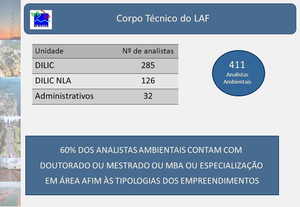 Corpo Técnico do LAF 411 Analistas Ambientais 60% DOS ANALISTAS AMBIENTAIS CONTAM COM DOUTORADO OU MESTRADO OU MBA OU ESPECIALIZAÇÃO EM ÁREA AFIM ÀS T