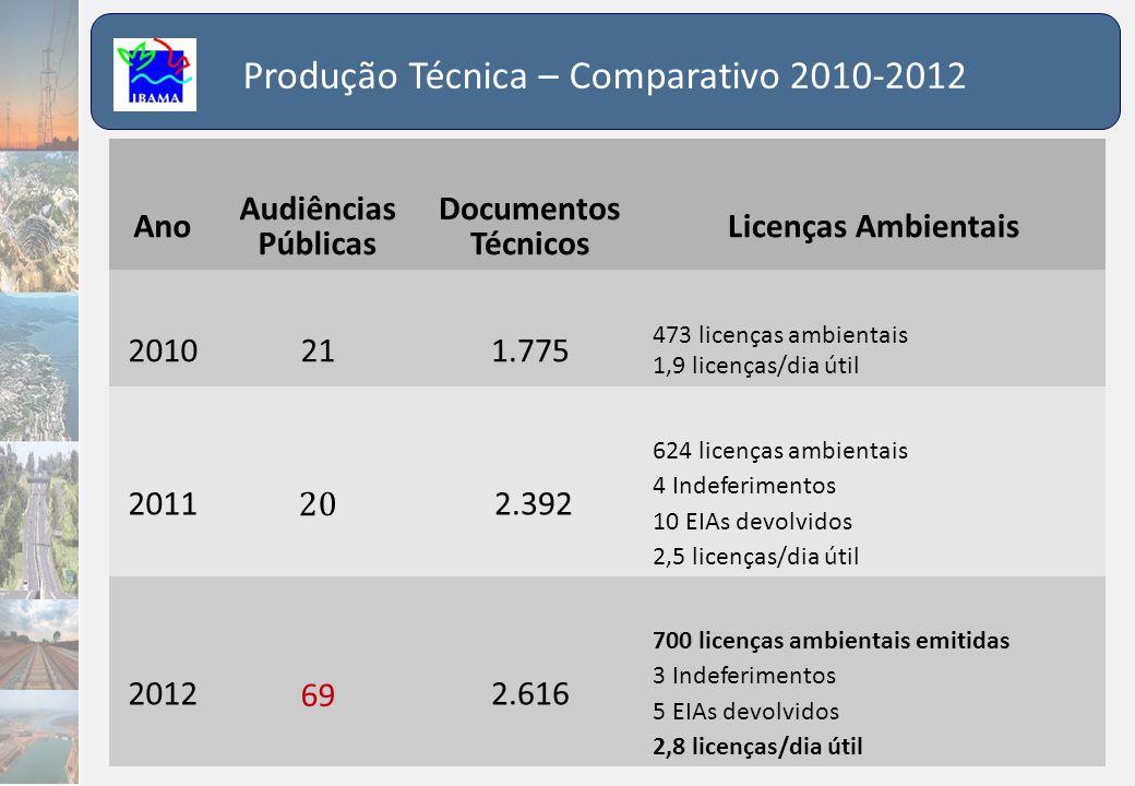 Produção Técnica – Comparativo 2010-2012 Ano Audiências Públicas Documentos Técnicos Licenças Ambientais 2010211.775 473 licenças ambientais 1,9 licen